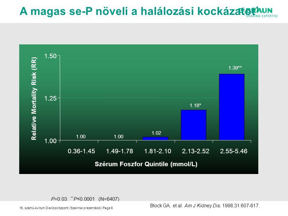 15. számú Avitum Dialízisközpont | Szakmai prezentáció | Page6 Block GA, et al. Am J Kidney Dis. 1998;31:607-617. A magas se-P növeli a halálozási koc
