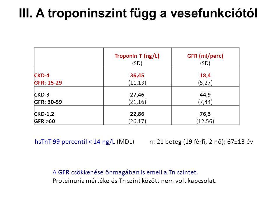 III.A troponinszint függ a vesefunkciótól A GFR csökkenése önmagában is emeli a Tn szintet.