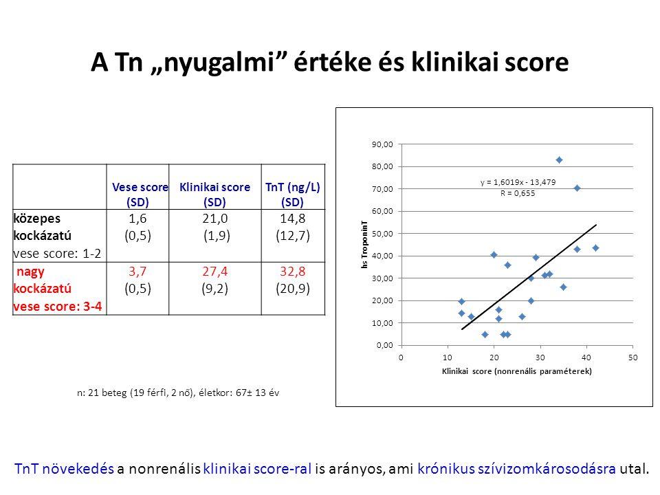 """A Tn """"nyugalmi értéke és klinikai score n: 21 beteg (19 férfi, 2 nő), életkor: 67± 13 év Vese score (SD) Klinikai score (SD) TnT (ng/L) (SD) közepes kockázatú vese score: 1-2 1,6 (0,5) 21,0 (1,9) 14,8 (12,7) nagy kockázatú vese score: 3-4 3,7 (0,5) 27,4 (9,2) 32,8 (20,9) TnT növekedés a nonrenális klinikai score-ral is arányos, ami krónikus szívizomkárosodásra utal."""