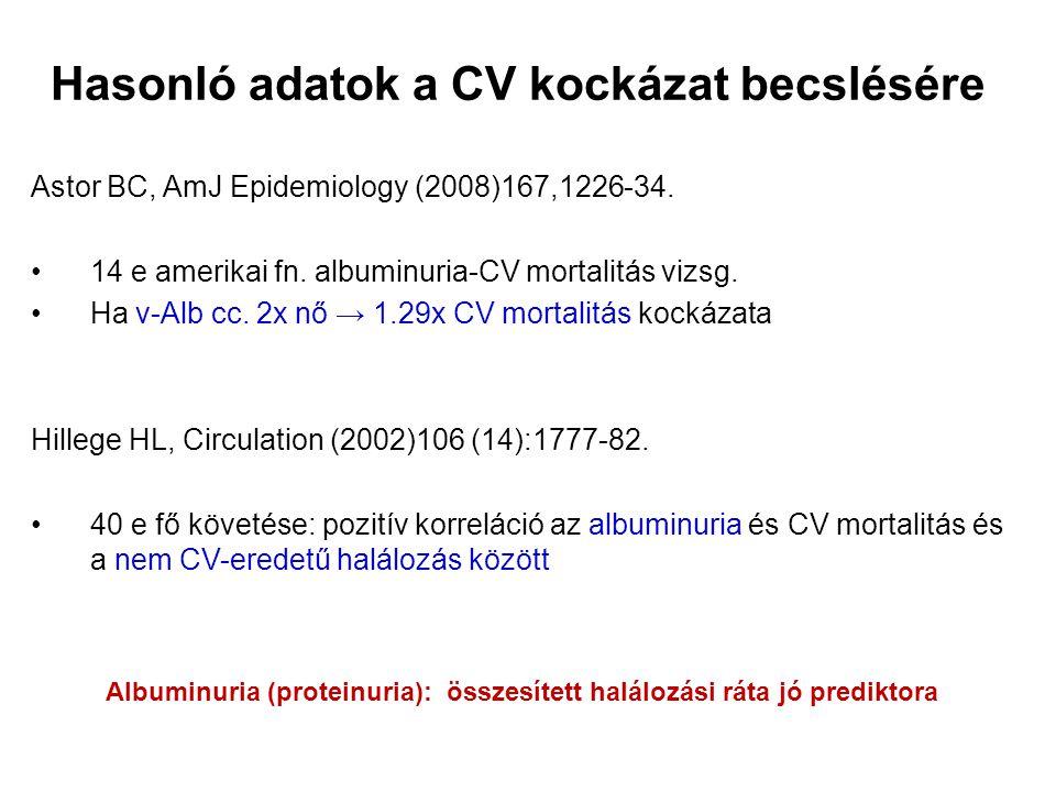 Hasonló adatok a CV kockázat becslésére Astor BC, AmJ Epidemiology (2008)167,1226-34.