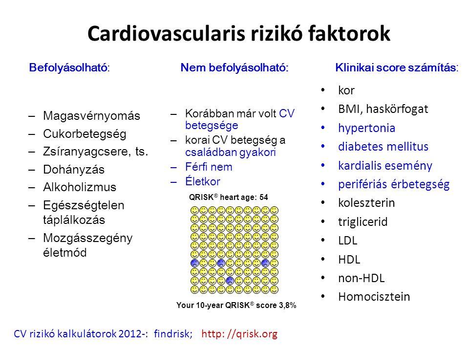 Cardiovascularis rizikó faktorok kor BMI, haskörfogat hypertonia diabetes mellitus kardialis esemény perifériás érbetegség koleszterin triglicerid LDL HDL non-HDL Homocisztein CV rizikó kalkulátorok 2012-: findrisk; http: //qrisk.org – Magasvérnyomás – Cukorbetegség – Zsíranyagcsere, ts.