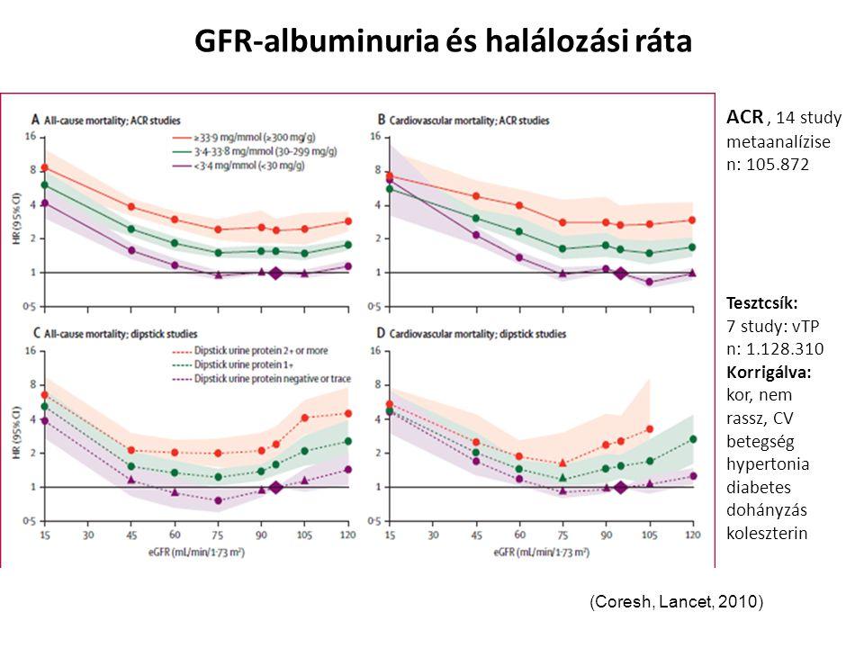 GFR-albuminuria és halálozási ráta ACR, 14 study metaanalízise n: 105.872 Tesztcsík: 7 study: vTP n: 1.128.310 Korrigálva: kor, nem rassz, CV betegség hypertonia diabetes dohányzás koleszterin (Coresh, Lancet, 2010)