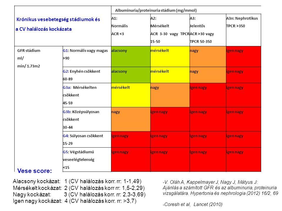Krónikus vesebetegség stádiumok és a CV halálozás kockázata Albuminuria/proteinuria stádium (mg/mmol) A1: Normális ACR <3 A2: Mérsékelt ACR 3-30 vagy TPCR 15-50 A3: Jelentős ACR >30 vagy TPCR 50-350 A3n: Nephrotikus TPCR >350 GFR stádium ml/ min/ 1.73m2 G1: Normális vagy magas >90 alacsonymérsékeltnagyigen nagy G2: Enyhén csökkent 60-89 alacsonymérsékeltnagyigen nagy G3a: Mérsékelten csökkent 45-59 mérsékeltnagyigen nagy G3b: Középsúlyosan csökkent 30-44 nagyigen nagy G4: Súlyosan csökkent 15-29 igen nagy G5: Végstádiumú veseelégtelenség <15 igen nagy Alacsony kockázat: 1 (CV halálozás korr.