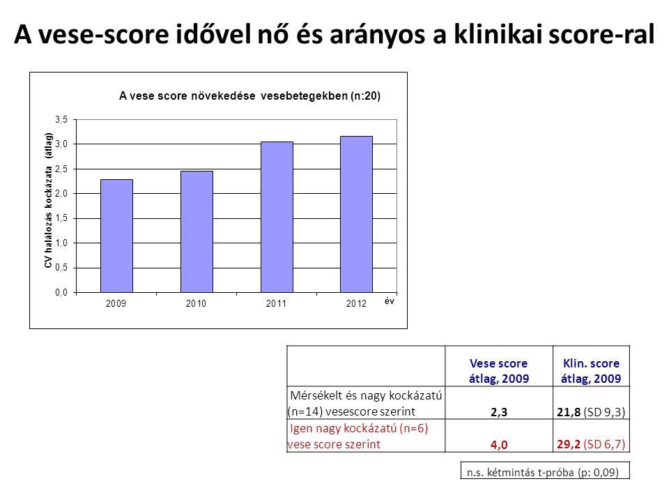 A vese-score idővel nő és arányos a klinikai score-ral Vese score átlag, 2009 Klin.