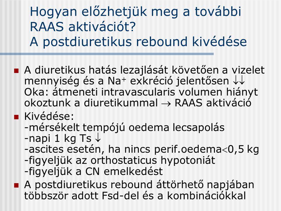 Hogyan előzhetjük meg a további RAAS aktivációt? A postdiuretikus rebound kivédése A diuretikus hatás lezajlását követően a vizelet mennyiség és a Na