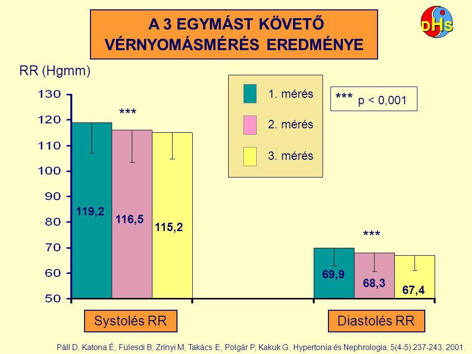 A 3 EGYMÁST KÖVETŐ VÉRNYOMÁSMÉRÉS EREDMÉNYE Systolés RRDiastolés RR 119,2 116,5 69,9 67,4 *** p < 0,001 115,2 68,3 RR (Hgmm) 1. mérés 2. mérés 3. méré