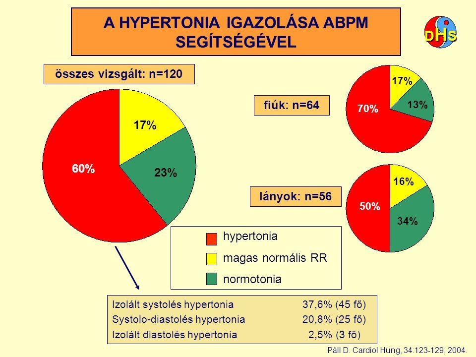 A HYPERTONIA IGAZOLÁSA ABPM SEGÍTSÉGÉVEL hypertonia magas normális RR normotonia 60% 17% 23% 13% 70% 17% 34% 16% 50% összes vizsgált: n=120 lányok: n=