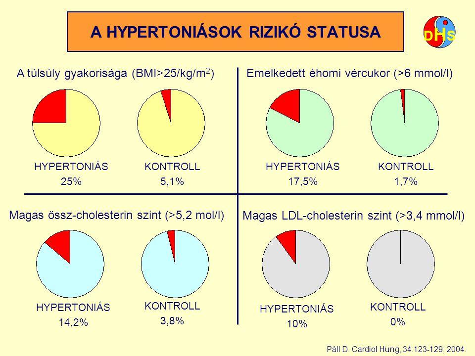 A HYPERTONIÁSOK RIZIKÓ STATUSA HYPERTONIÁS 25% KONTROLL 5,1% A túlsúly gyakorisága (BMI>25/kg/m 2 ) HYPERTONIÁS 17,5% KONTROLL 1,7% Emelkedett éhomi v