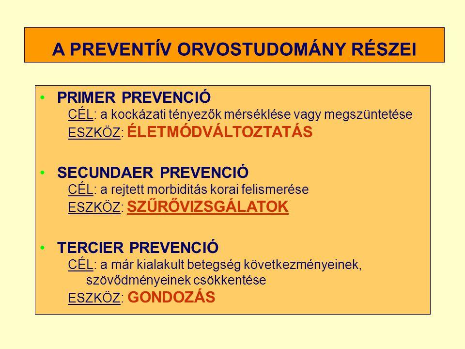 A PREVENTÍV ORVOSTUDOMÁNY RÉSZEI PRIMER PREVENCIÓ CÉL: a kockázati tényezők mérséklése vagy megszüntetése ESZKÖZ: ÉLETMÓDVÁLTOZTATÁS SECUNDAER PREVENC