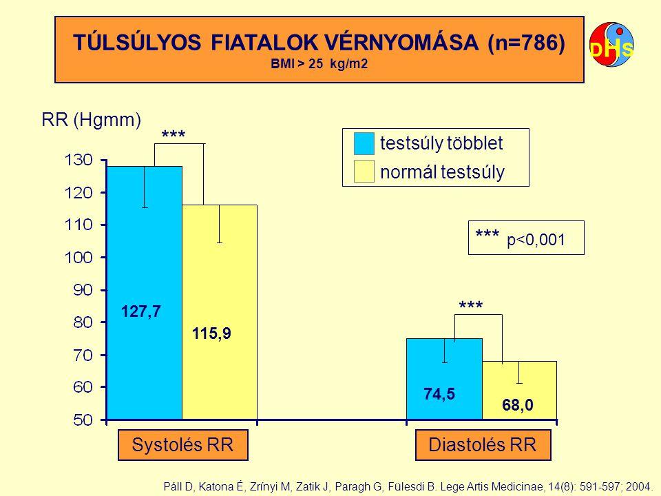 TÚLSÚLYOS FIATALOK VÉRNYOMÁSA (n=786) BMI > 25 kg/m2 *** p<0,001 RR (Hgmm) *** testsúly többlet normál testsúly 127,7 115,9 74,5 68,0 DHSDHS Systolés