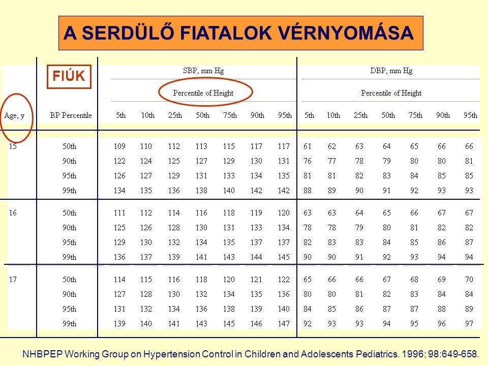 TÚLSÚLYOS FIATALOK VÉRNYOMÁSA (n=786) BMI > 25 kg/m2 *** p<0,001 RR (Hgmm) *** testsúly többlet normál testsúly 127,7 115,9 74,5 68,0 DHSDHS Systolés RRDiastolés RR Páll D, Katona É, Zrínyi M, Zatik J, Paragh G, Fülesdi B.