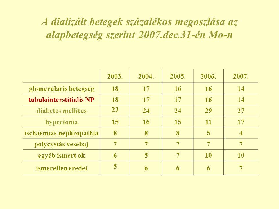 A dializált betegek százalékos megoszlása az alapbetegség szerint 2007.dec.31-én Mo-n 2003.2004.2005.2006.2007. glomeruláris betegség 18 1716 14 tubul