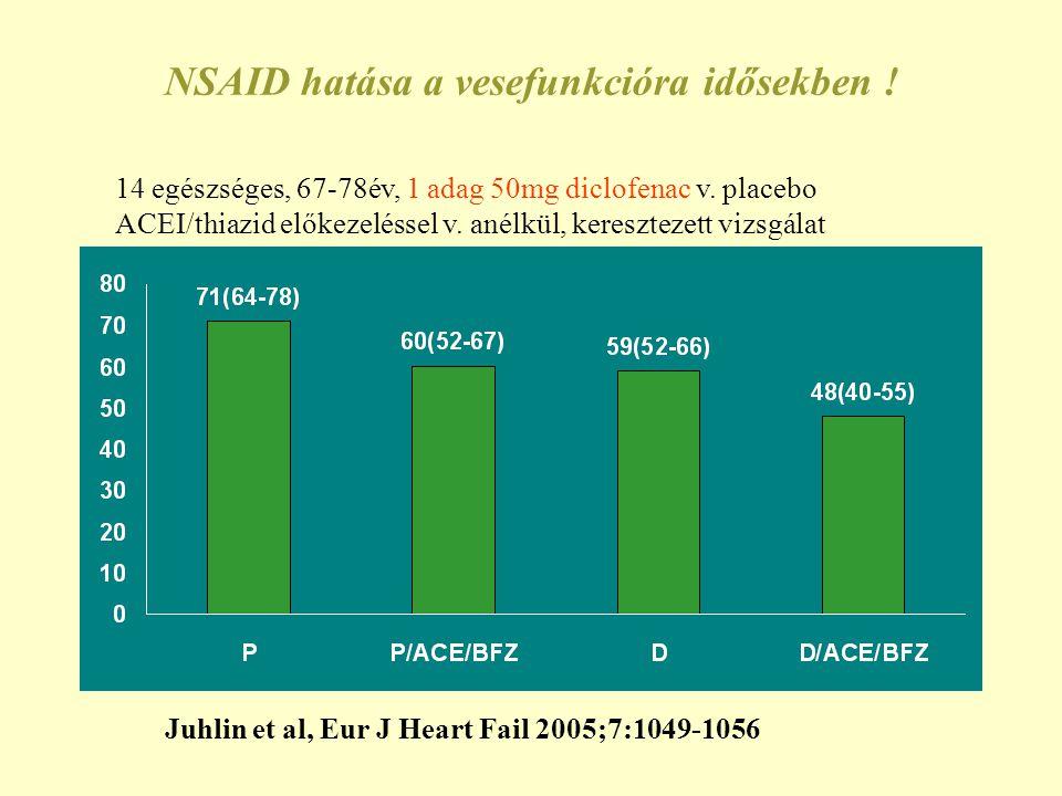 NSAID hatása a vesefunkcióra idősekben ! Juhlin et al, Eur J Heart Fail 2005;7:1049-1056 14 egészséges, 67-78év, 1 adag 50mg diclofenac v. placebo ACE