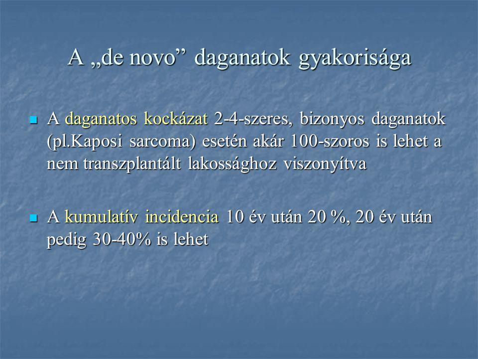 """A gyakoribb """"de novo"""" daganatok felnőttkorban Bőrrák (spino-basocellularis) Bőrrák (spino-basocellularis) PTLD (posttransplant lymphoproliferative dis"""