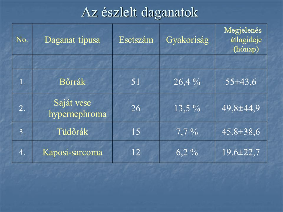 Demográfiai adatok Férfiak száma: 129 Átlagéletkor: 54,3 (24-72) év Nők száma: 59 Átlagéletkora: 51,4 (26-67) év