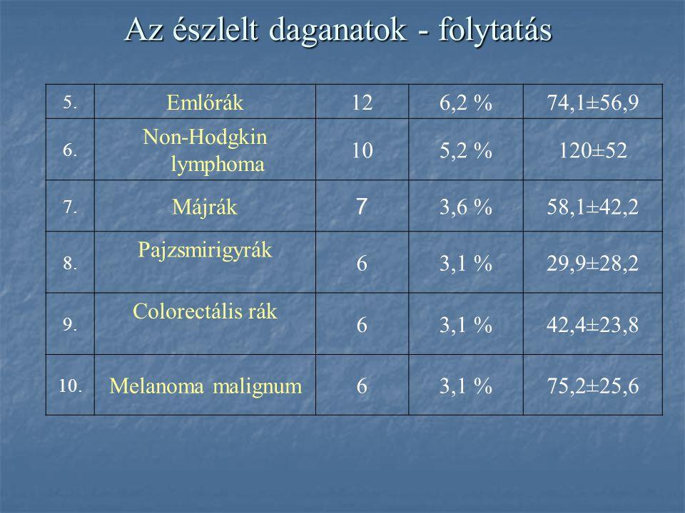 Az észlelt daganatok No. Daganat típusaEsetszámGyakoriság Megjelenés átlagideje (hónap) 1. Bőrrák5126,4 %55±43,6 2. Saját vese hypernephroma 2613,5 %4