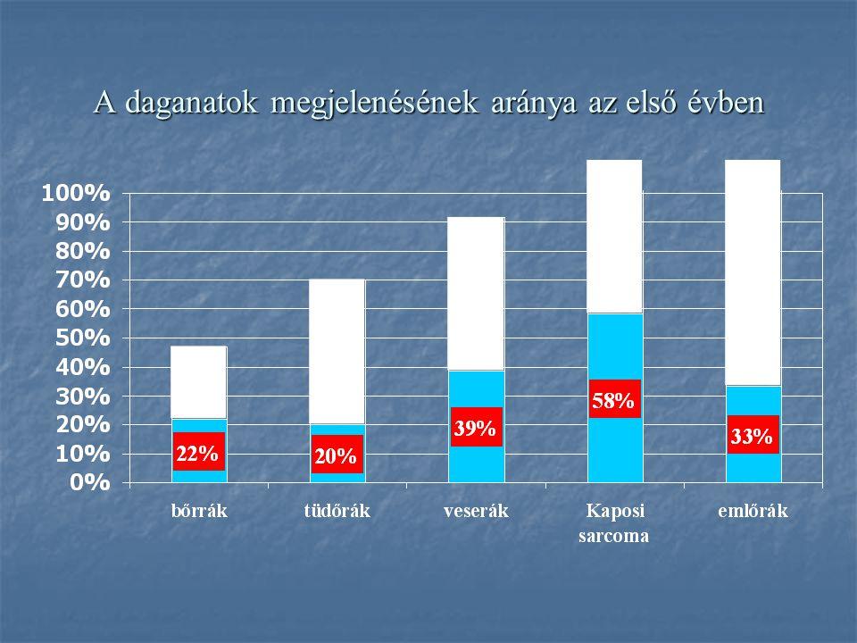 A daganatok megjelenésének aránya a veseátültetés után eltelt idő függvényében