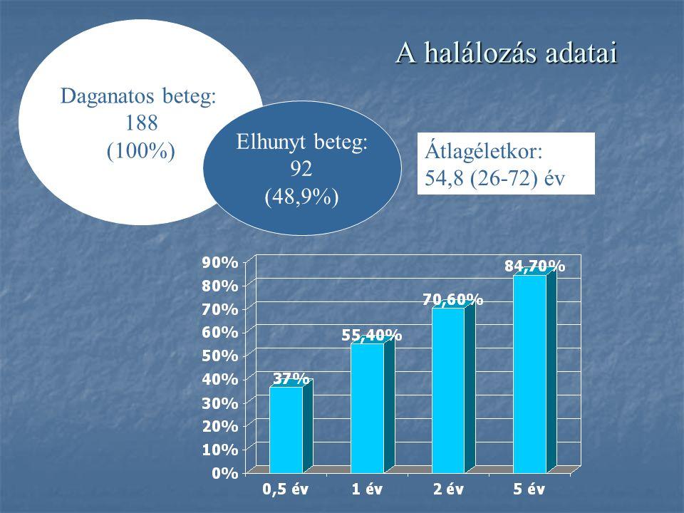 A betegek átlagéletkora a különböző immunszupressziós csoportokban No.ImmunszupresszióBetegszám Átlagéletkor veseátültetés- kor Átlagéletkor a daganat