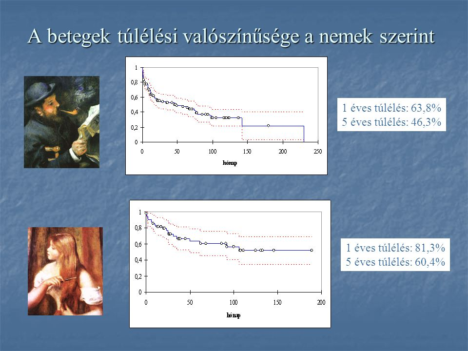 A betegek túlélési valószínűsége a nem bőrdaganatok esetén 1 éves túlélés: 59,2% 5 éves túlélés: 38,0%