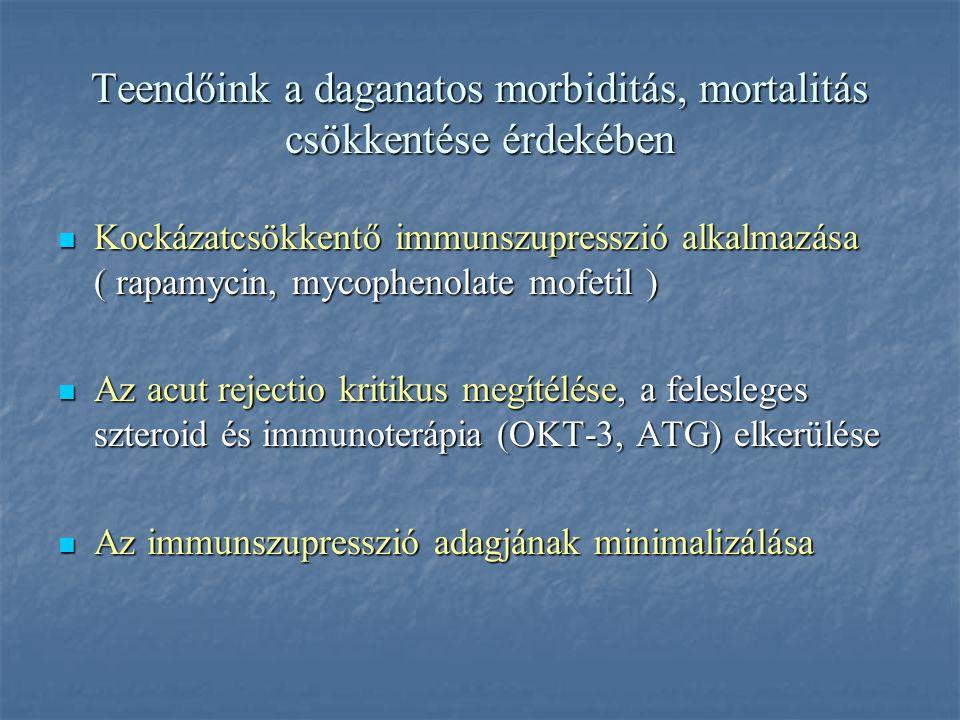 Az onkológiai ellenőrzésre javasolt vizsgálatok transzplantáció előtt és után Bőrgyógyászati konzílium Bőrgyógyászati konzílium Hasi UH (vesetumor, má