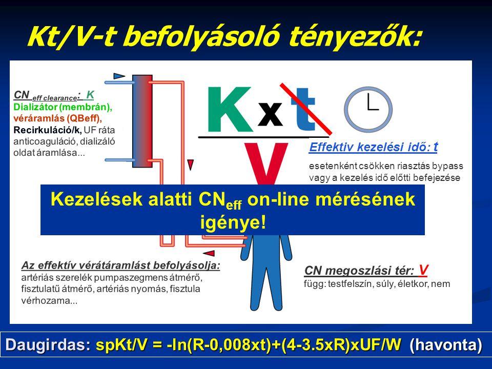 Kt/V-t befolyásoló tényezők: CN eff clearance : K Dializátor (membrán), véráramlás (QBeff), Recirkuláció/k, UF ráta anticoaguláció, dializáló oldat ár