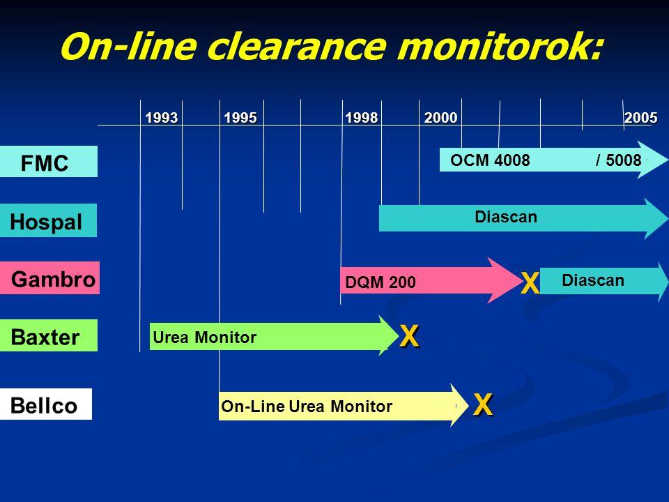 1993 19931995 1998 1998 2000 2000 2005 Hospal FMC Gambro DQM 200 OCM 4008 / 5008 Diascan Urea Monitor On-Line Urea Monitor Bellco X X X X Baxter On-li
