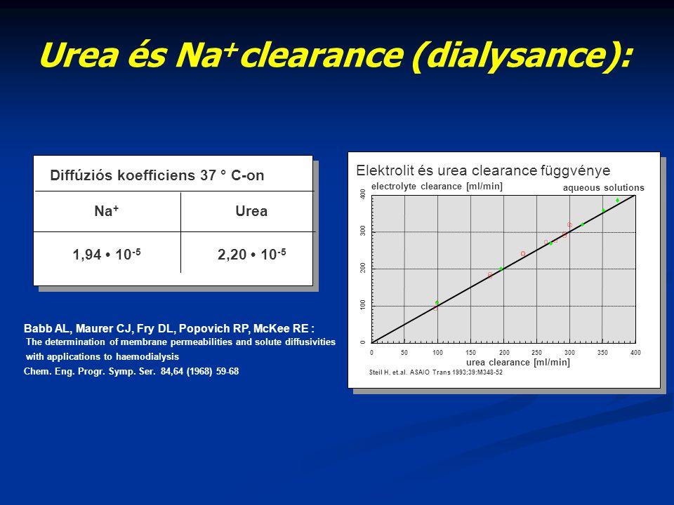 Az OCM mérés lényege: Mérési elv: CN helyett a conductivitásért nagyrészt felelős (electronikusan detectálható) Na + változás monitorizálása Rendszeres időközönként a dializáló oldat conduktivitásának változtatása s folyamatos mérése a dializátor előtt és után Eredmény: Na + - vagy Cond.