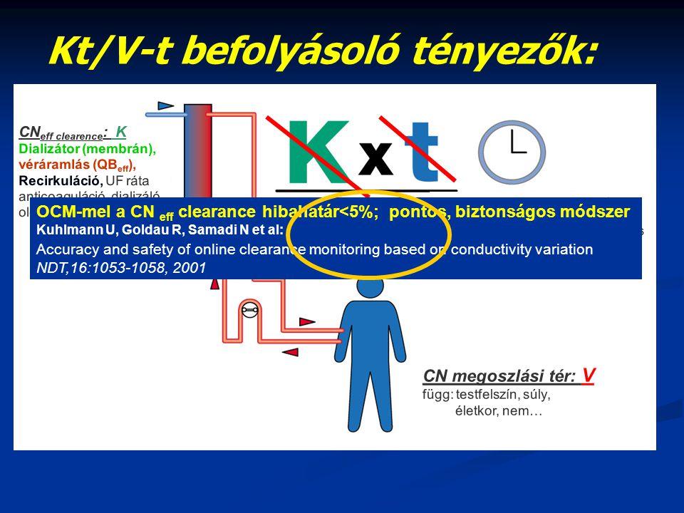 Kt/V-t befolyásoló tényezők: CN eff clearence : K Dializátor (membrán), véráramlás (QB eff ), Recirkuláció, UF ráta anticoaguláció, dializáló oldat ár