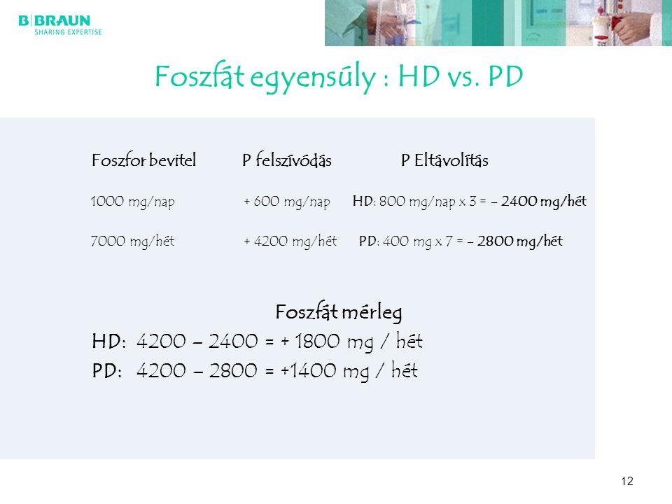 12 Foszfát egyensúly : HD vs. PD Foszfor bevitel P felszívódás P Eltávolítás 1000 mg/nap + 600 mg/nap HD: 800 mg/nap x 3 = - 2400 mg/hét 7000 mg/hét +