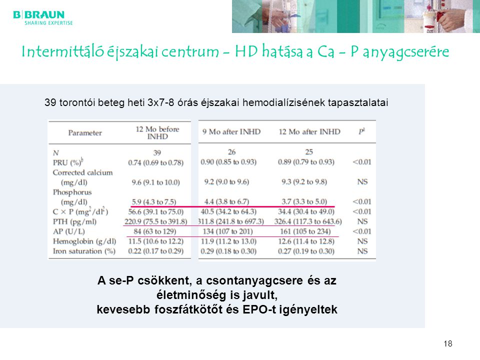 18 Intermittáló éjszakai centrum - HD hatása a Ca - P anyagcserére A se-P csökkent, a csontanyagcsere és az életminőség is javult, kevesebb foszfátköt