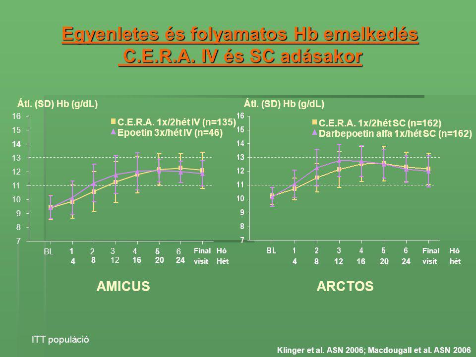 Egyenletes és folyamatos Hb emelkedés C.E.R.A. IV és SC adásakor Klinger et al. ASN 2006; Macdougall et al. ASN 2006 ITT populáció Átl. (SD) Hb (g/dL)