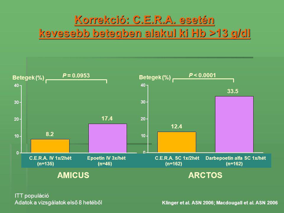 Korrekció: C.E.R.A. esetén kevesebb betegben alakul ki Hb >13 g/dl Klinger et al. ASN 2006; Macdougall et al. ASN 2006 ITT populáció Adatok a vizsgála