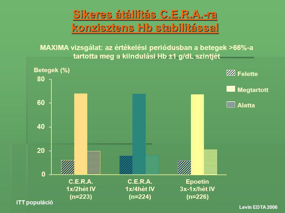 Sikeres átállítás C.E.R.A.-ra konzisztens Hb stabilitással MAXIMA vizsgálat: az értékelési periódusban a betegek >66%-a tartotta meg a kiindulási Hb ±1 g/dL szintjét Levin EDTA 2006 Felette Megtartott Alatta Epoetin 3x-1x/hét IV (n=226) C.E.R.A.