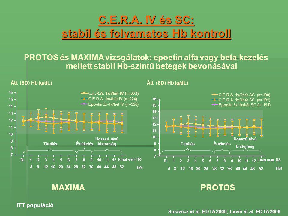 C.E.R.A. IV és SC: stabil és folyamatos Hb kontroll Sulowicz et al. EDTA 2006; Levin et al. EDTA 2006 ITT populáció MAXIMA 481216202428323640444852 C.