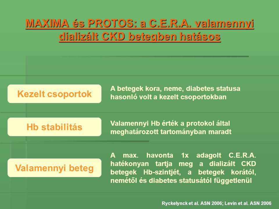 MAXIMA és PROTOS: a C.E.R.A. valamennyi dializált CKD betegben hatásos Kezelt csoportok Valamennyi beteg Hb stabilitás A max. havonta 1x adagolt C.E.R