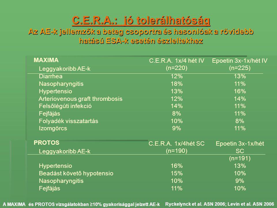 MAXIMA Leggyakoribb AE-k C.E.R.A. 1x/4 hét IV (n=220) Epoetin 3x-1x/hét IV (n=225) Diarrhea12%13% Nasopharyngitis18%11% Hypertensio13%16% Arteriovenou