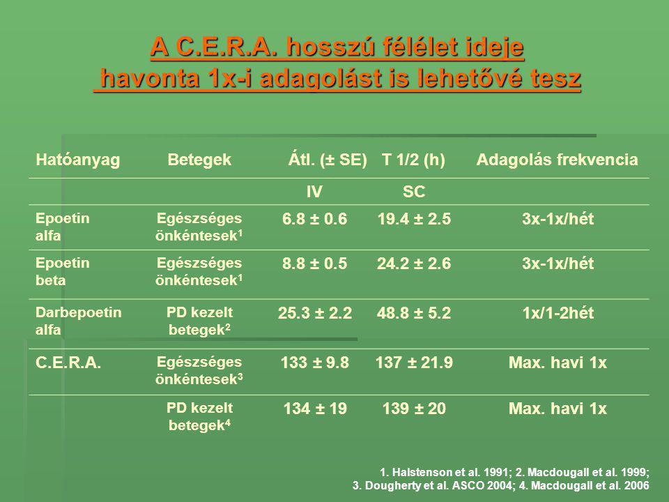 A C.E.R.A. hosszú félélet ideje havonta 1x-i adagolást is lehetővé tesz 1. Halstenson et al. 1991; 2. Macdougall et al. 1999; 3. Dougherty et al. ASCO