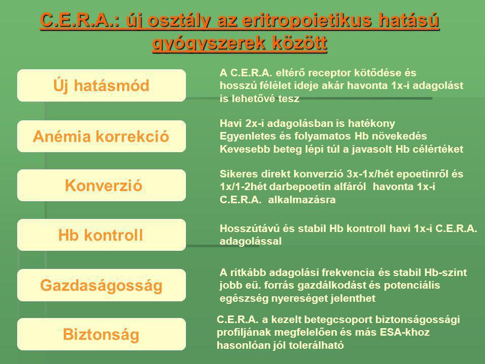 C.E.R.A.: új osztály az eritropoietikus hatású gyógyszerek között Új hatásmód A C.E.R.A.