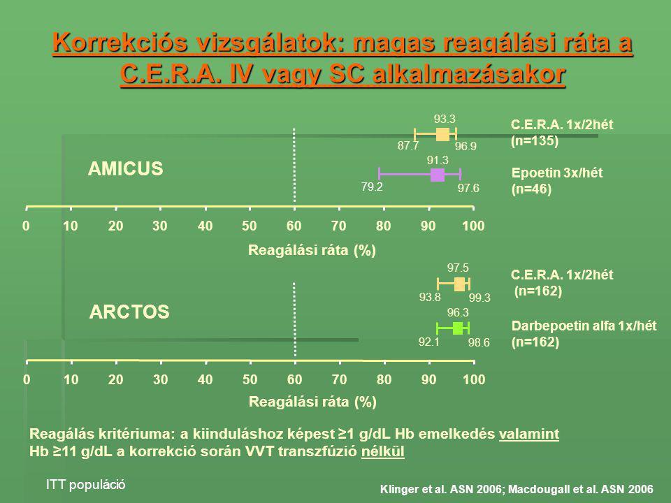 Korrekciós vizsgálatok: magas reagálási ráta a C.E.R.A. IV vagy SC alkalmazásakor Reagálás kritériuma: a kiinduláshoz képest ≥1 g/dL Hb emelkedés vala