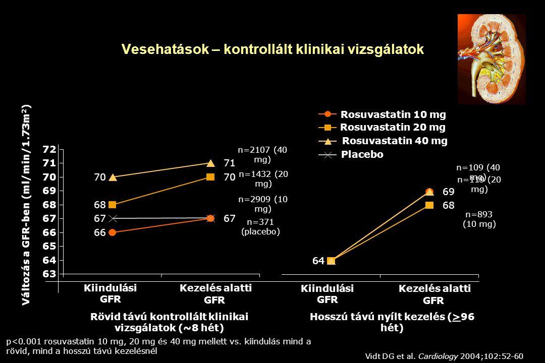 66 67 68 70 71 67 63 64 65 66 67 68 69 70 71 72 Kiindulási GFR Kezelés alatti GFR Változás a GFR-ben (ml/min/1.73m 2 ) Rosuvastatin 10 mg Rosuvastatin