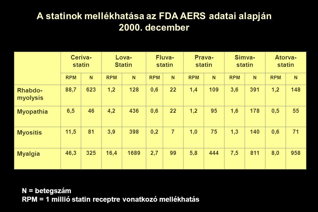 Ceriva- statin Lova- Statin Fluva- statin Prava- statin Simva- statin Atorva- statin RPMN N N N N N Rhabdo- myolysis 88,76231,21280,6221,41093,63911,2