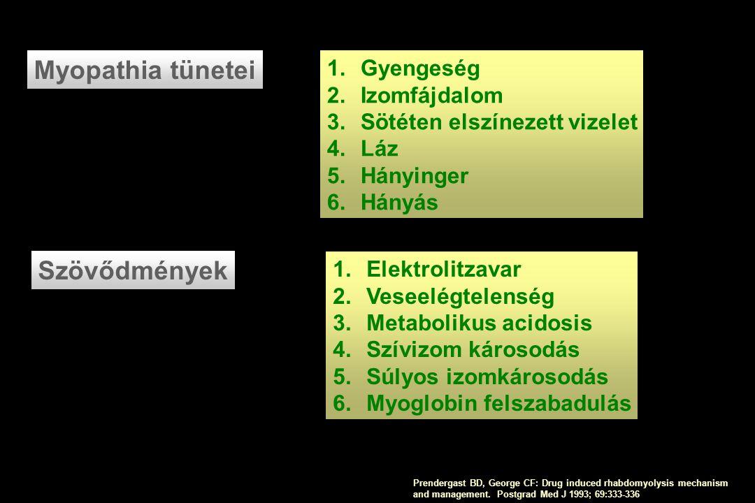 Myopathia tünetei 1.Gyengeség 2.Izomfájdalom 3.Sötéten elszínezett vizelet 4.Láz 5.Hányinger 6.Hányás Szövődmények 1.Elektrolitzavar 2.Veseelégtelensé