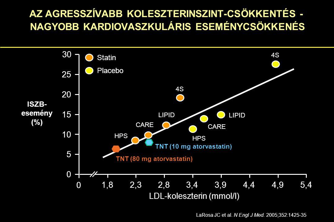 Az ATPIII módosítására ajánlás Kockázati kategória CélértékLDL-C mmol/l Koleszterin mmol/l Nagyon magasCoronaria beteg + diabetes mellitus + erős dohányos + acut coronaria syndroma + metabolikus syndroma 1.83.0 MagasISZB és ISZB ekvivalensek, kockázat > 20% 2.64.0 Közepes2 vagy több rizikófaktor, kockázat <20%3.45.2 Alacsony0-1 kockázati tényező4.16.5 Grundy SM: J Am Coll Cardiol 2004; 44:720-732