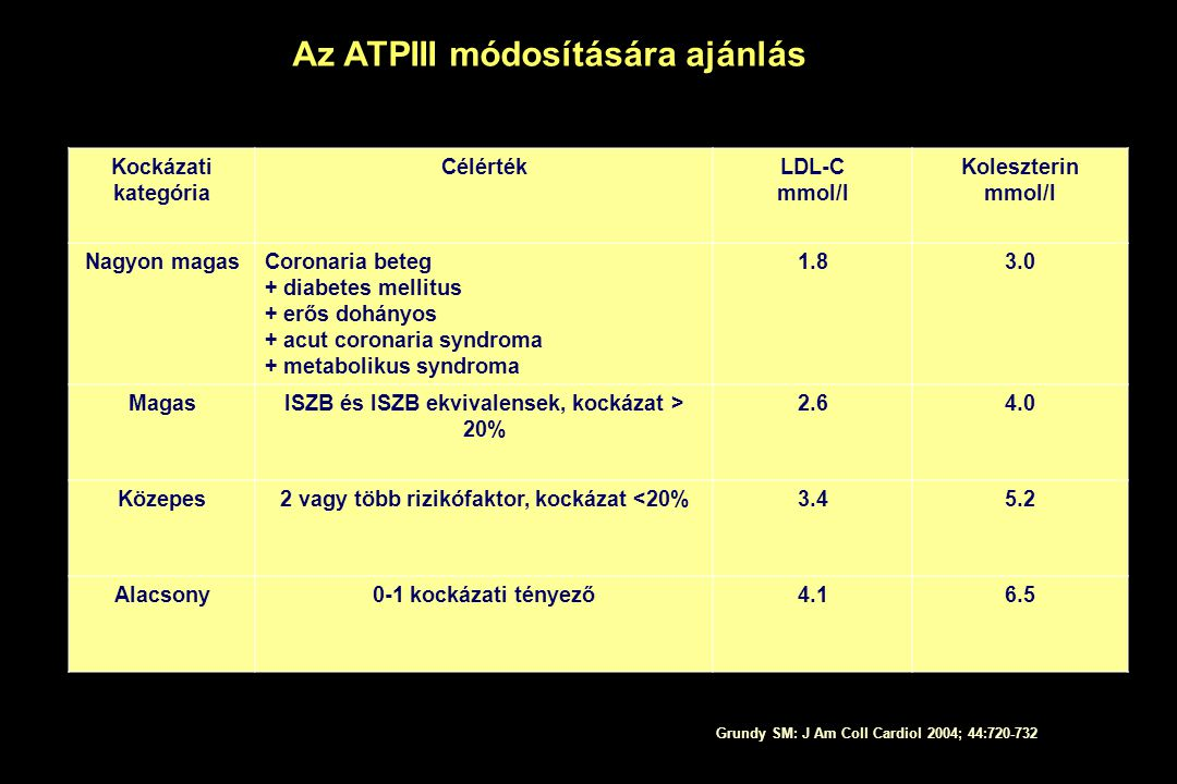 Az ATPIII módosítására ajánlás Kockázati kategória CélértékLDL-C mmol/l Koleszterin mmol/l Nagyon magasCoronaria beteg + diabetes mellitus + erős dohá