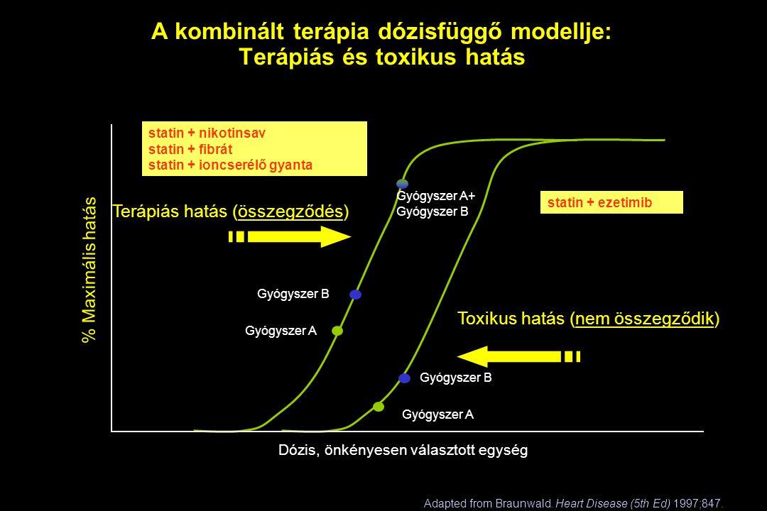 A kombinált terápia dózisfüggő modellje: Terápiás és toxikus hatás Adapted from Braunwald. Heart Disease (5th Ed) 1997;847. Terápiás hatás (összegződé