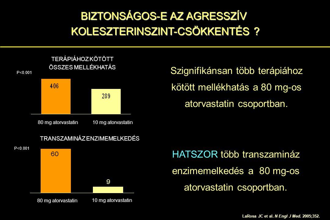 LaRosa JC et al. N Engl J Med. 2005;352. BIZTONSÁGOS-E AZ AGRESSZÍV KOLESZTERINSZINT-CSÖKKENTÉS ? 80 mg atorvastatin 10 mg atorvastatin 80 mg atorvast