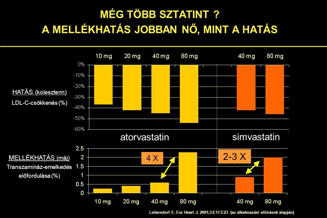 Atorva- statin Fluva- statin Lova- statin Prava- statin Simva- statin ProdrugNem IgenNemIgen Felszívódás (%)8098303560-85 Az étkezés hatása a bioavilitásra (%)  13  15-25  50  30 NC Plazma protein kötés %  98  99  95 4595-98 Máj kiválasztás (%) kifejezett first- pass hatás  67  70 45  80 Vese kiválasztás (%)<26306013 Aktív metabolitIgen Fél életidő (h)141,2331,9 Szokványos dózis (mg/nap) 10-8020-8010-8010-405-40