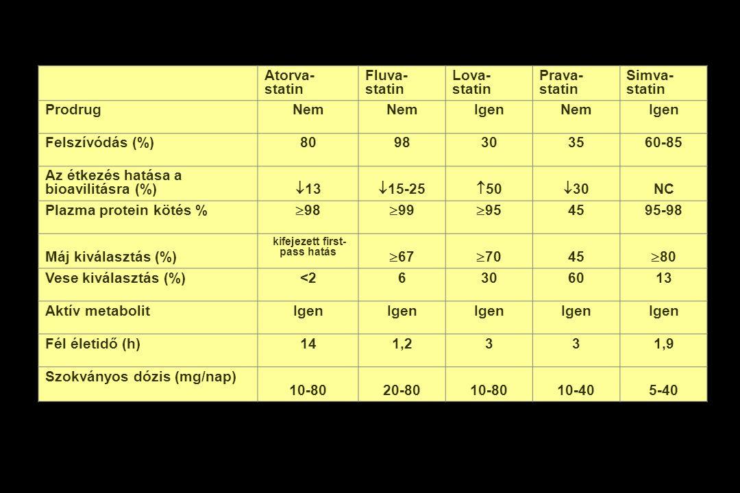 Atorva- statin Fluva- statin Lova- statin Prava- statin Simva- statin ProdrugNem IgenNemIgen Felszívódás (%)8098303560-85 Az étkezés hatása a bioavili