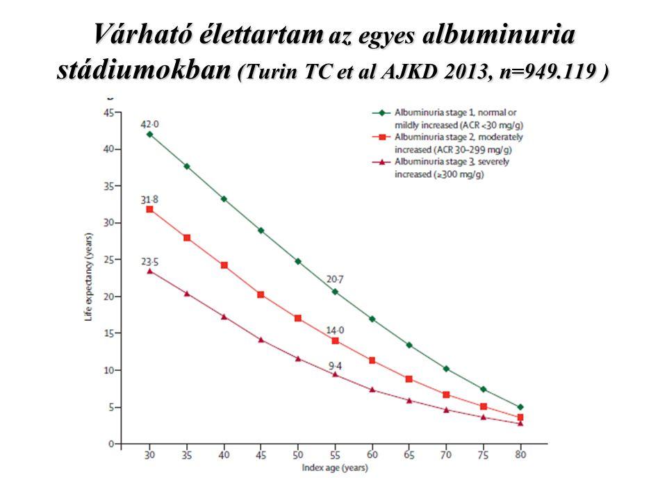 Várható élettartam az egyes a lbuminuria stádiumokban (Turin TC et al AJKD 2013, n=949.119 )