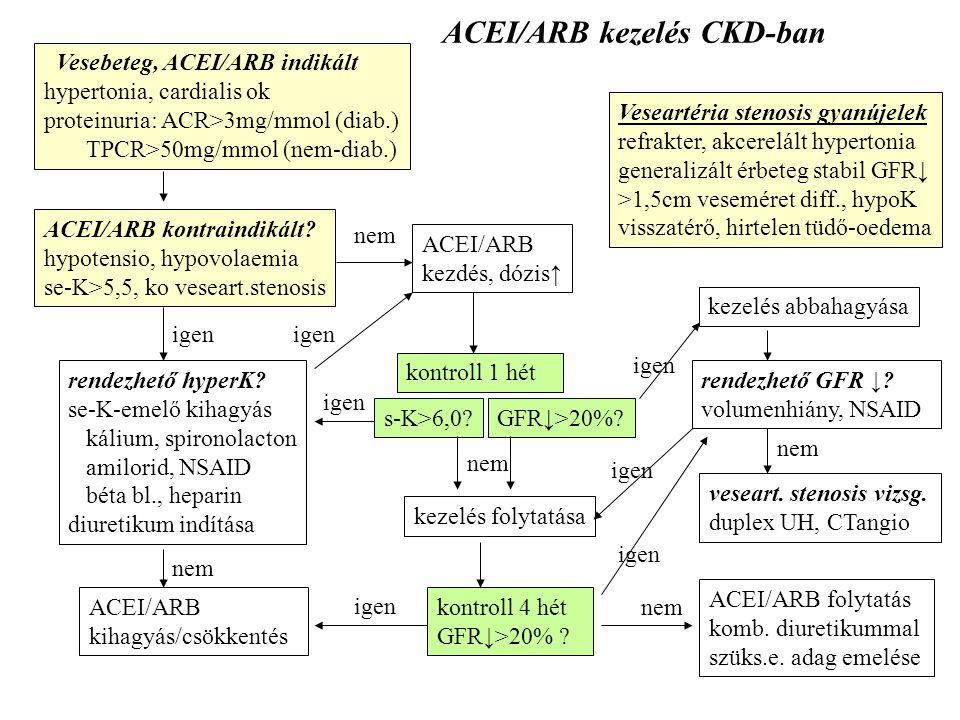 Vesebeteg, ACEI/ARB indikált hypertonia, cardialis ok proteinuria: ACR>3mg/mmol (diab.) TPCR>50mg/mmol (nem-diab.) Veseartéria stenosis gyanújelek ref